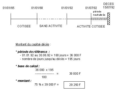 Periode De Reference Et Base De Calcul
